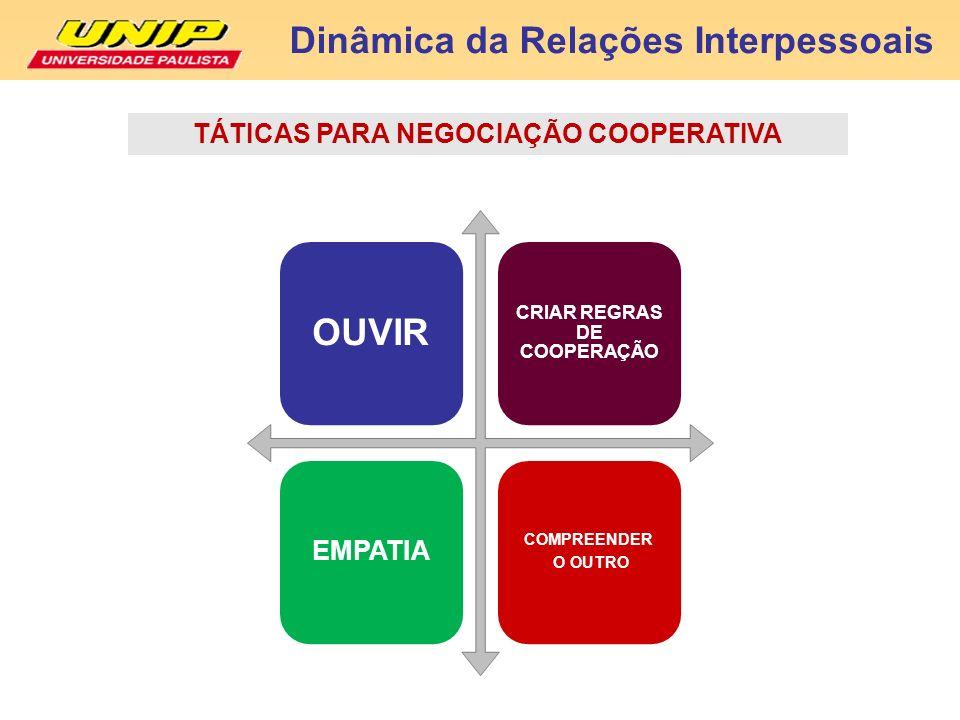 Dinâmica da Relações Interpessoais TÁTICAS PARA NEGOCIAÇÃO COOPERATIVA