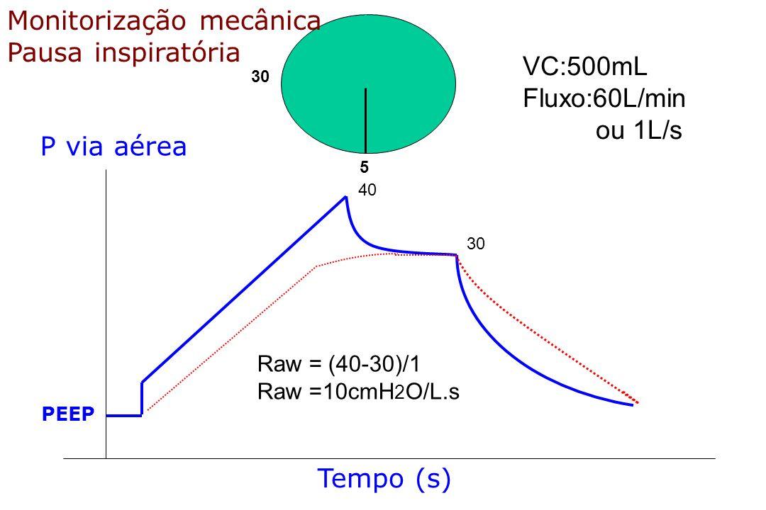 30 5 VC:500mL Fluxo:60L/min ou 1L/s 40 30 Raw = (40-30)/1 Raw =10cmH 2 O/L.s Monitorização mecânica Pausa inspiratória Tempo (s) P via aérea PEEP