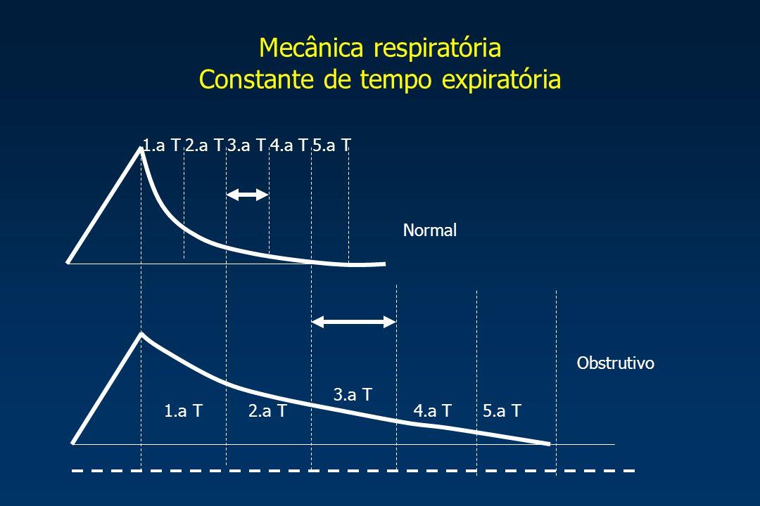 Mecânica respiratória Constante de tempo expiratória Normal Obstrutivo 1.a T2.a T3.a T4.a T5.a T 1.a T2.a T 3.a T 4.a T5.a T