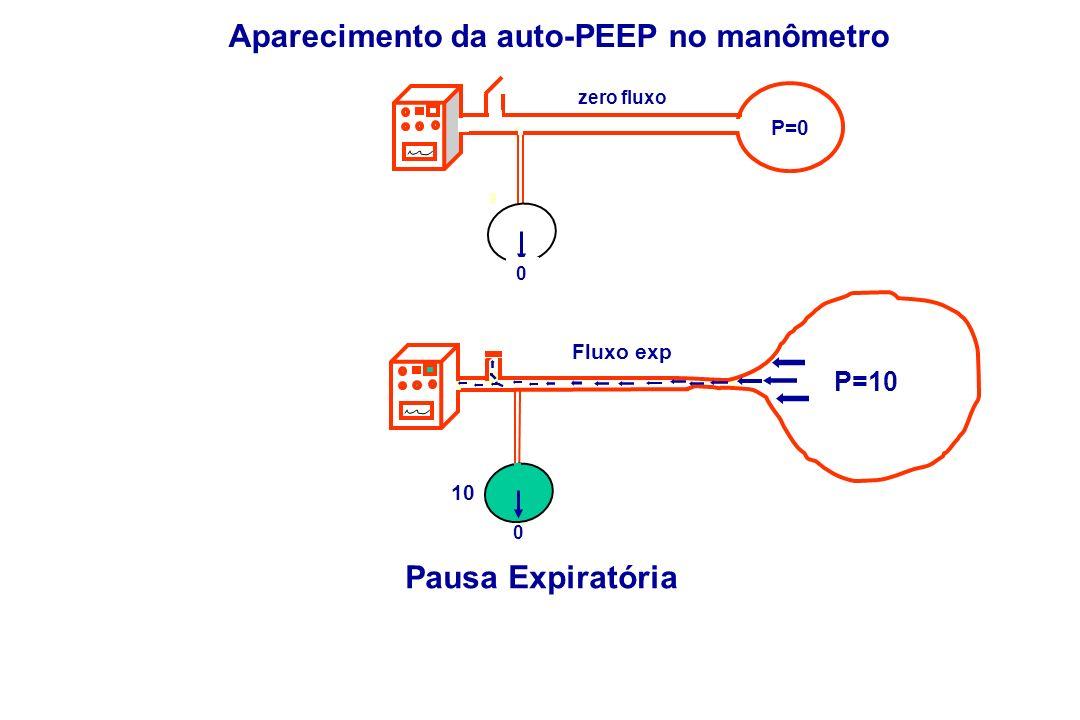 zero fluxo 0 P=10 10 Fluxo exp Aparecimento da auto-PEEP no manômetro Pausa Expiratória P=0 0