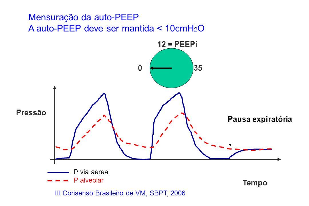Mensuração da auto-PEEP A auto-PEEP deve ser mantida < 10cmH 2 O Pressão Tempo P via aérea P alveolar 0 12 = PEEPi 35 Pausa expiratória III Consenso B