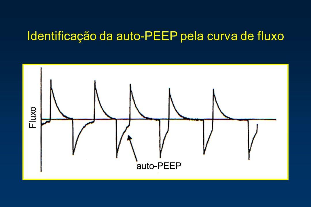 Identificação da auto-PEEP pela curva de fluxo auto-PEEP Fluxo