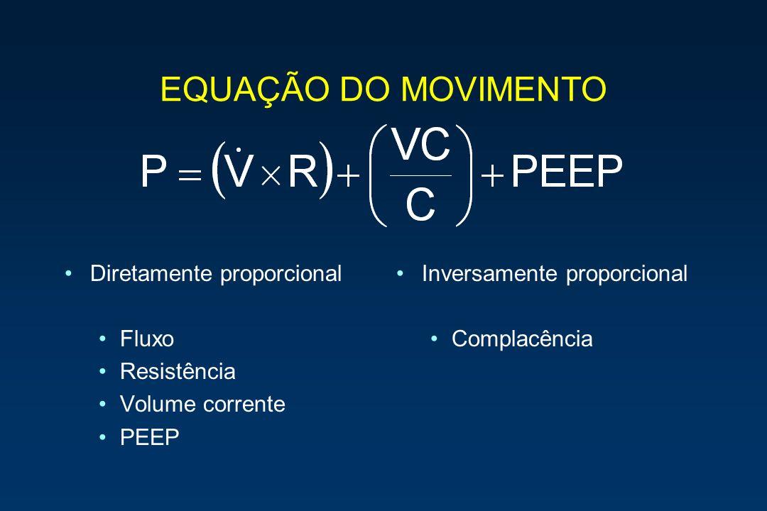 EQUAÇÃO DO MOVIMENTO Diretamente proporcional Fluxo Resistência Volume corrente PEEP Inversamente proporcional Complacência