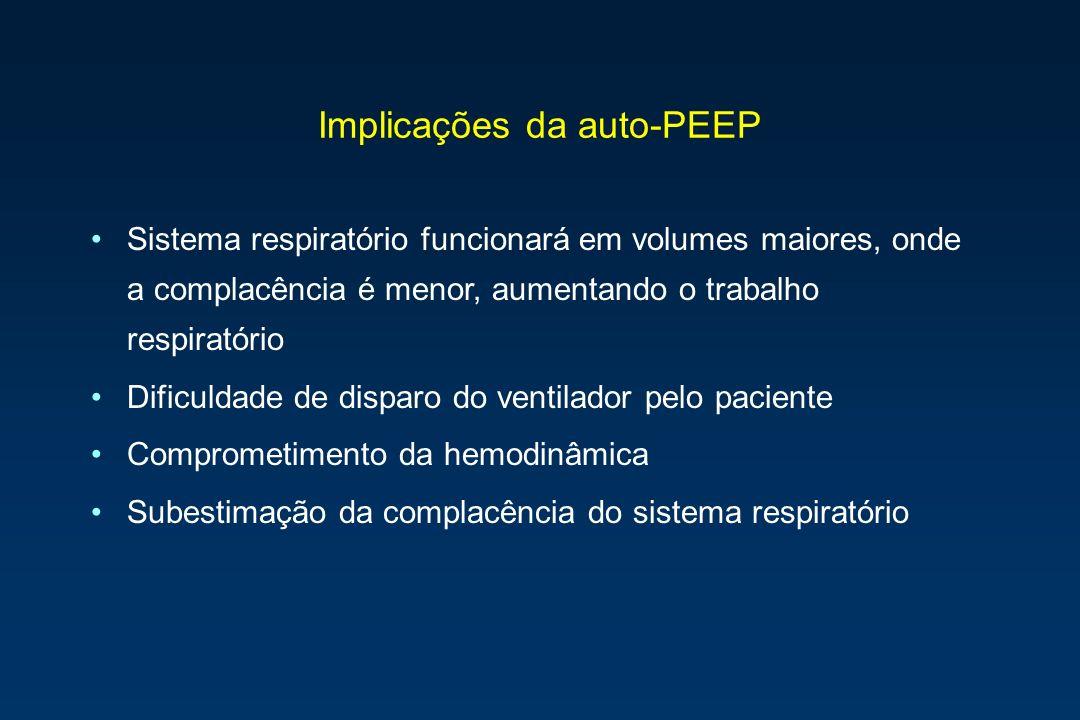 Implicações da auto-PEEP Sistema respiratório funcionará em volumes maiores, onde a complacência é menor, aumentando o trabalho respiratório Dificulda