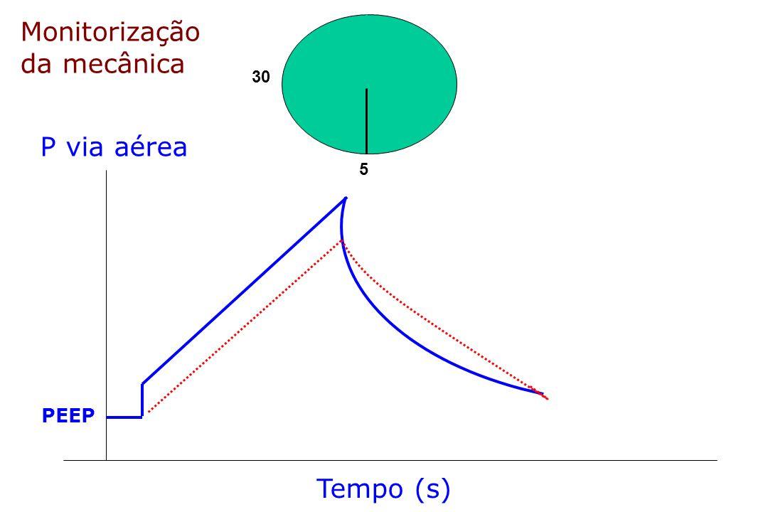 30 5 Monitorização da mecânica P via aérea PEEP Tempo (s)