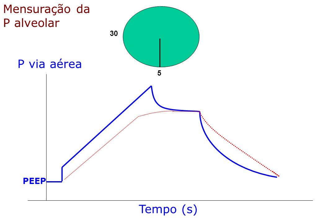 30 5 Mensuração da P alveolar Tempo (s) P via aérea PEEP
