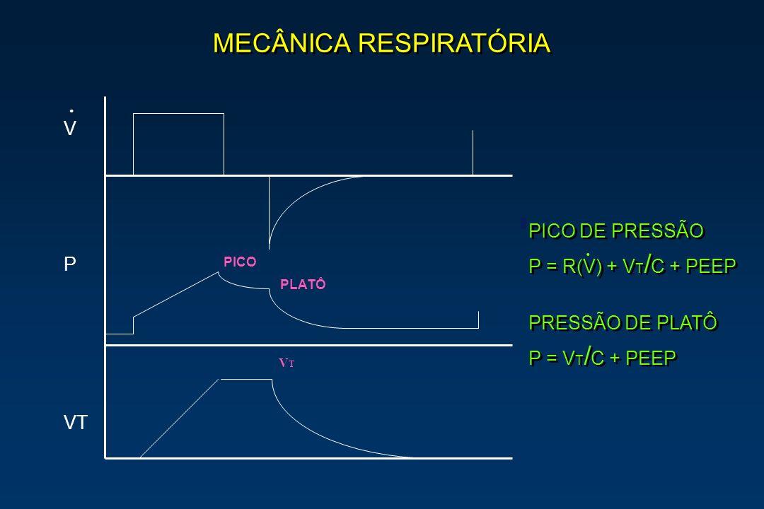 MECÂNICA RESPIRATÓRIA V P VT PICO DE PRESSÃO P = R(V) + V T / C + PEEP PRESSÃO DE PLATÔ P = V T / C + PEEP PICO DE PRESSÃO P = R(V) + V T / C + PEEP P