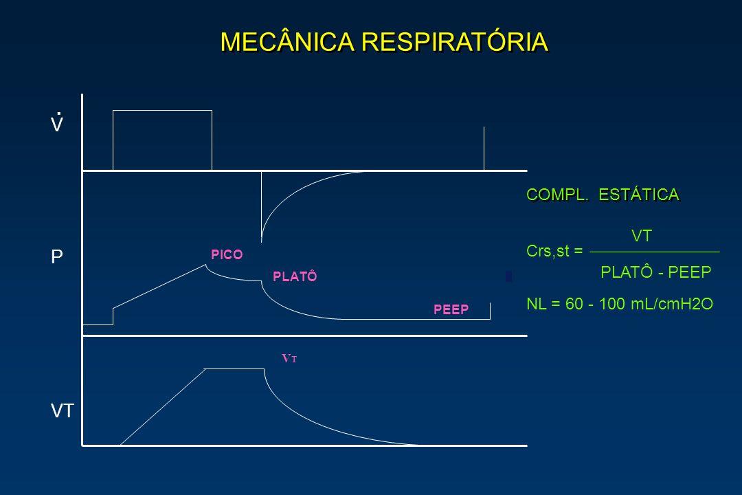 MECÂNICA RESPIRATÓRIA. PICO PLATÔ PEEP VTVT COMPL. ESTÁTICA VT PLATÔ - PEEP Crs,st = NL = 60 - 100 mL/cmH2O V P VT