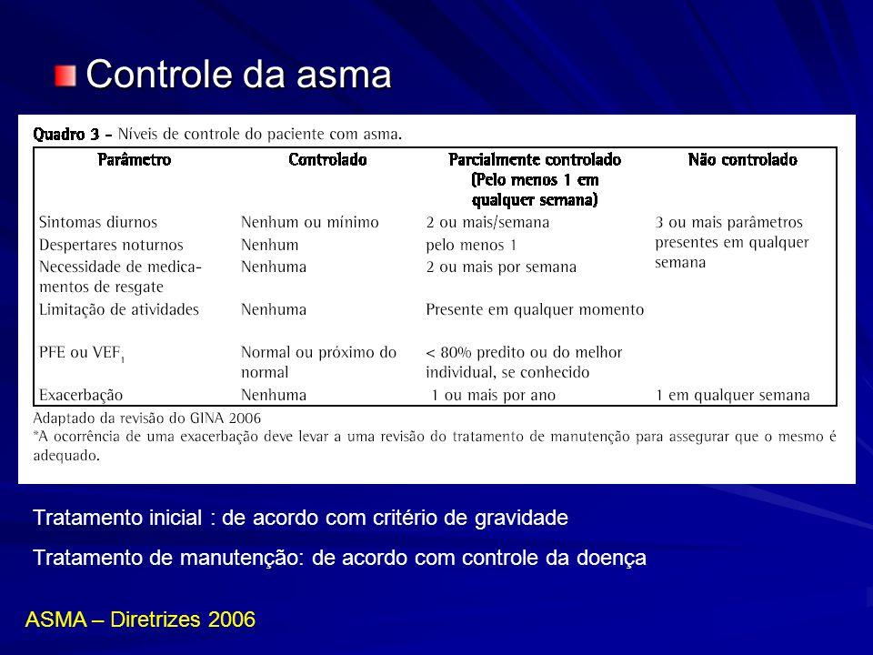 Controle da asma ASMA – Diretrizes 2006 Tratamento inicial : de acordo com critério de gravidade Tratamento de manutenção: de acordo com controle da d