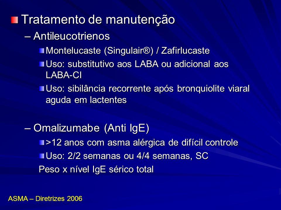 Tratamento de manutenção –Antileucotrienos Montelucaste (Singulair®) / Zafirlucaste Uso: substitutivo aos LABA ou adicional aos LABA-CI Uso: sibilânci