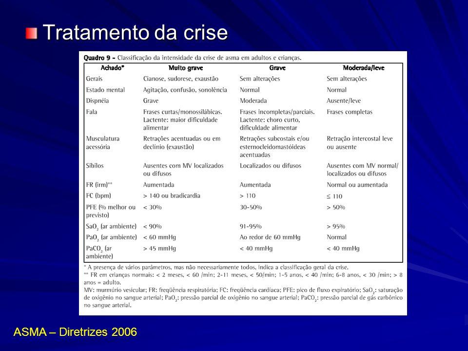 Tratamento da crise ASMA – Diretrizes 2006