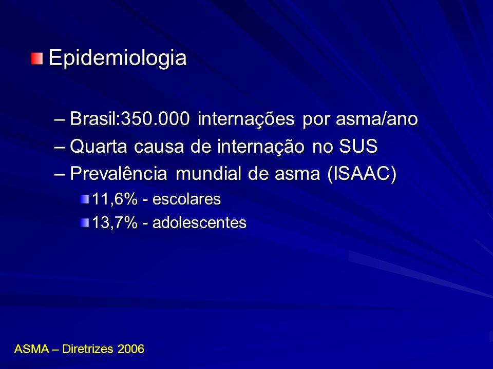 Epidemiologia –Brasil:350.000 internações por asma/ano –Quarta causa de internação no SUS –Prevalência mundial de asma (ISAAC) 11,6% - escolares 13,7%