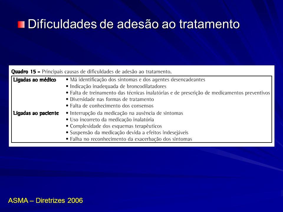 Dificuldades de adesão ao tratamento ASMA – Diretrizes 2006