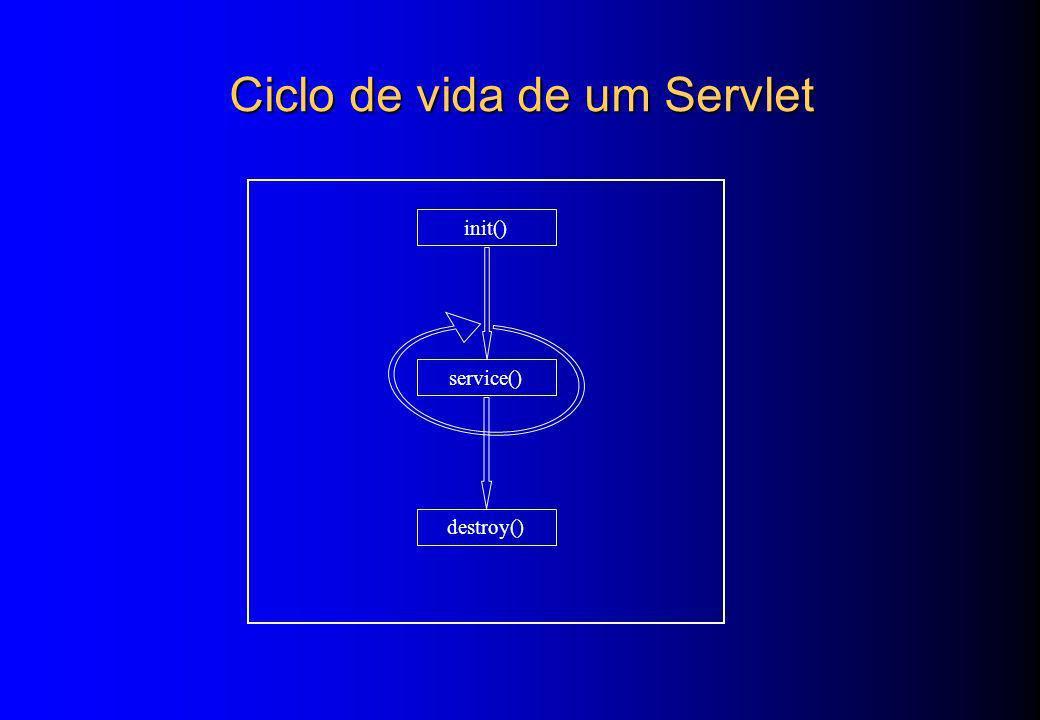 Ciclo de vida de um Servlet init() service() destroy()