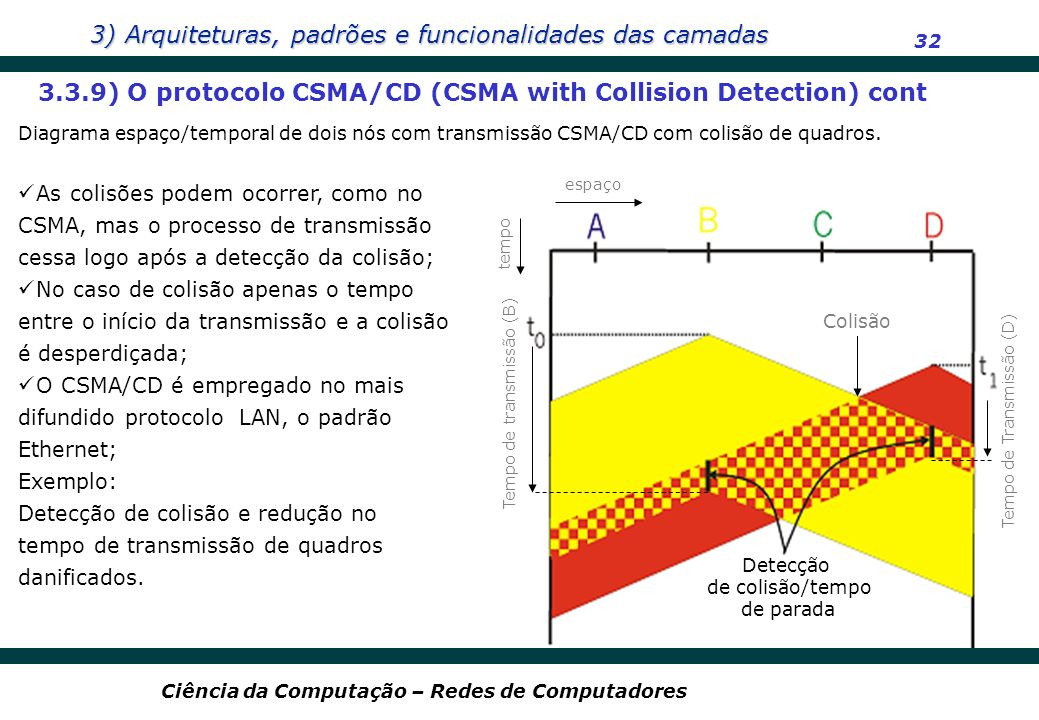 3) Arquiteturas, padrões e funcionalidades das camadas 32 Ciência da Computação – Redes de Computadores As colisões podem ocorrer, como no CSMA, mas o