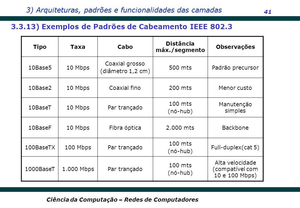3) Arquiteturas, padrões e funcionalidades das camadas 41 Ciência da Computação – Redes de Computadores 3.3.13) Exemplos de Padrões de Cabeamento IEEE