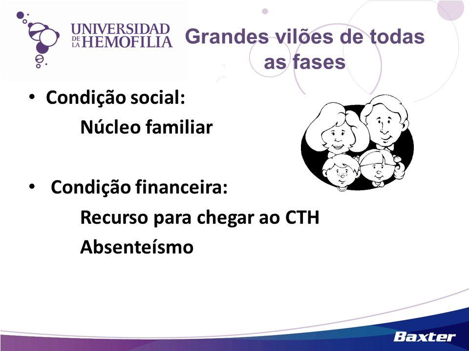 Grandes vilões de todas as fases Condição social: Núcleo familiar Condição financeira: Recurso para chegar ao CTH Absenteísmo