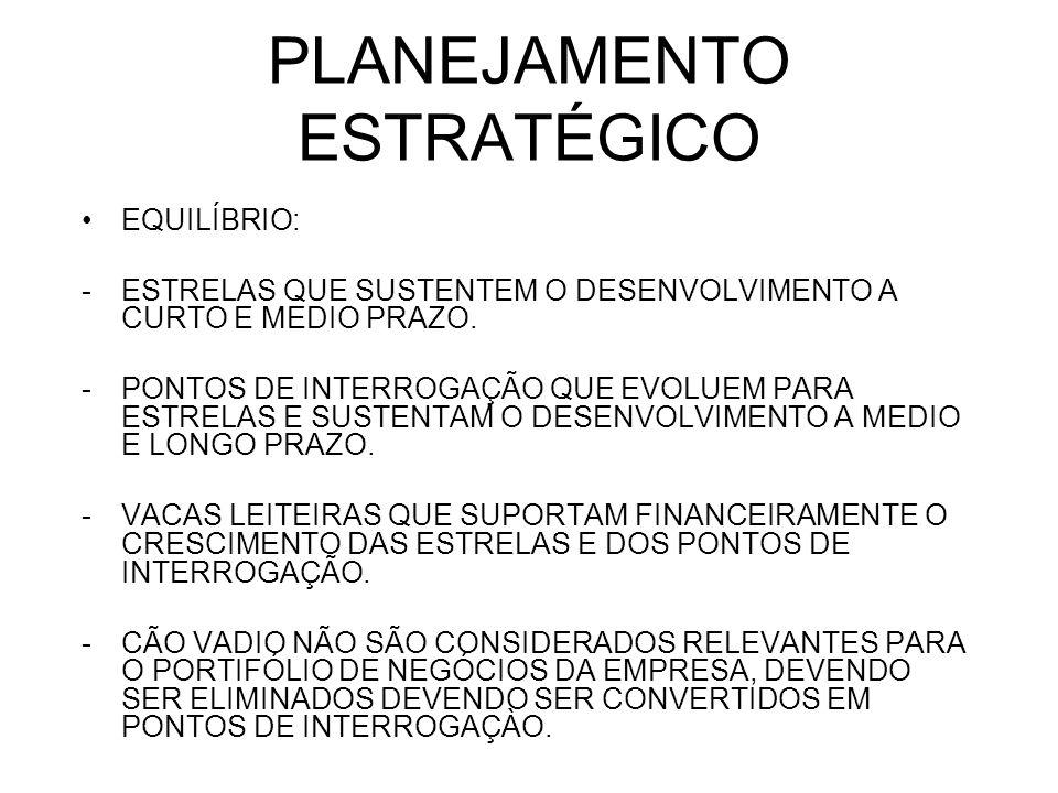 PLANEJAMENTO ESTRATÉGICO CRIAR PARTICIPAÇÃO NO MERCADO MANTER A PARTICIPAÇÃO NO MERCADO COLHEITA DESINVESTIR ->