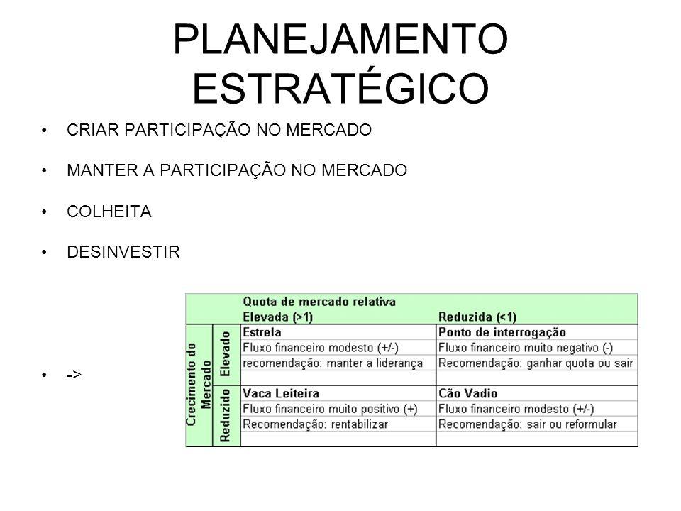 PLANEJAMENTO ESTRATÉGICO VOLUME ESPECIALIZAÇÃO 1 – A UEN DO TIPO VOLUME DEVE TENTAR CONQUISTAR UMA PARTICIPAÇÃO DE MERCADO AINDA MAIOR 2 – A UEN DE ESPECIALIZAÇÃO DEVE MANTER SUA PEQUENA PARTICIPAÇÃO DE MERCADO FRAGMENTAÇÃO BECO SEM SAÍDA