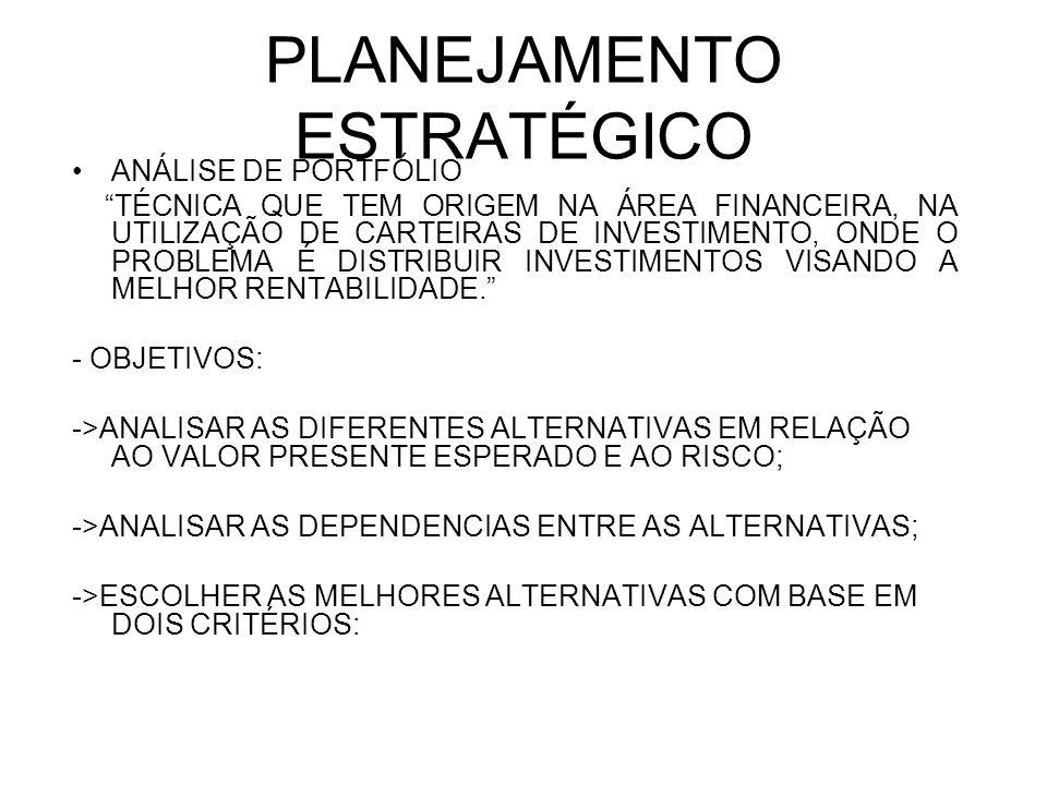 PLANEJAMENTO ESTRATÉGICO 1- MAXIMIZAÇÃO DO VALOR PRESENTE; 2- MINIMIZAÇÃO DO RISCO; * A APLICAÇÃO DESTE MÉTODO NO PLANEJAMENTO ESTRATÉGICO VISA ESCOLHER O MELHOR MIX DE INVESTIMENTOS PARA A ORGANIZAÇÃO COMO UM TODO.