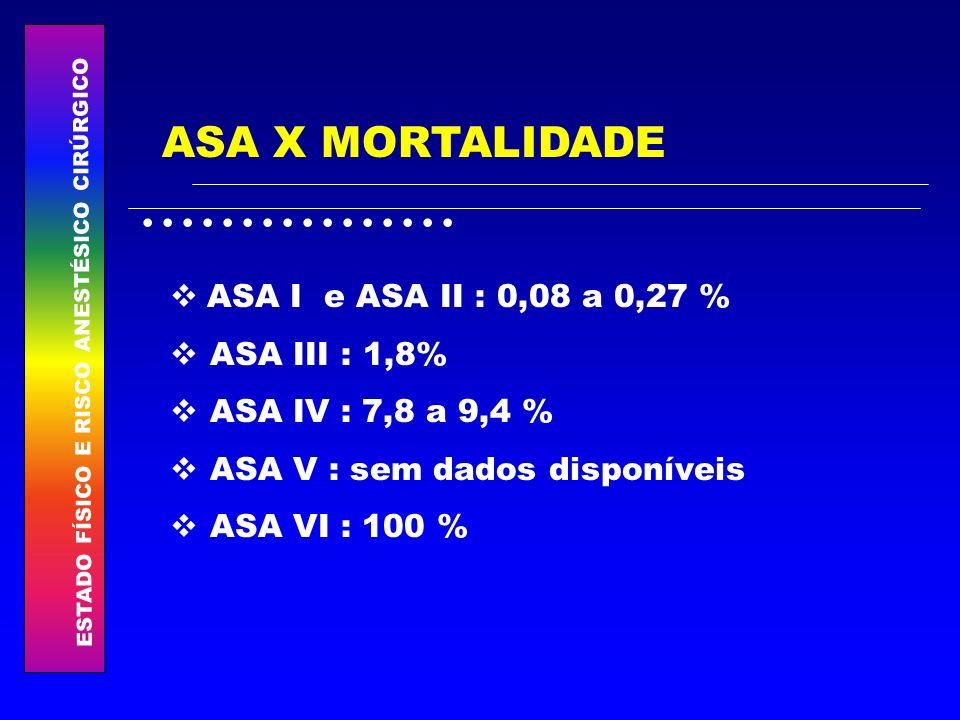 ESTADO FÍSICO E RISCO ANESTÉSICO CIRÚRGICO................ ASA X MORTALIDADE ASA I e ASA II : 0,08 a 0,27 % ASA III : 1,8% ASA IV : 7,8 a 9,4 % ASA V