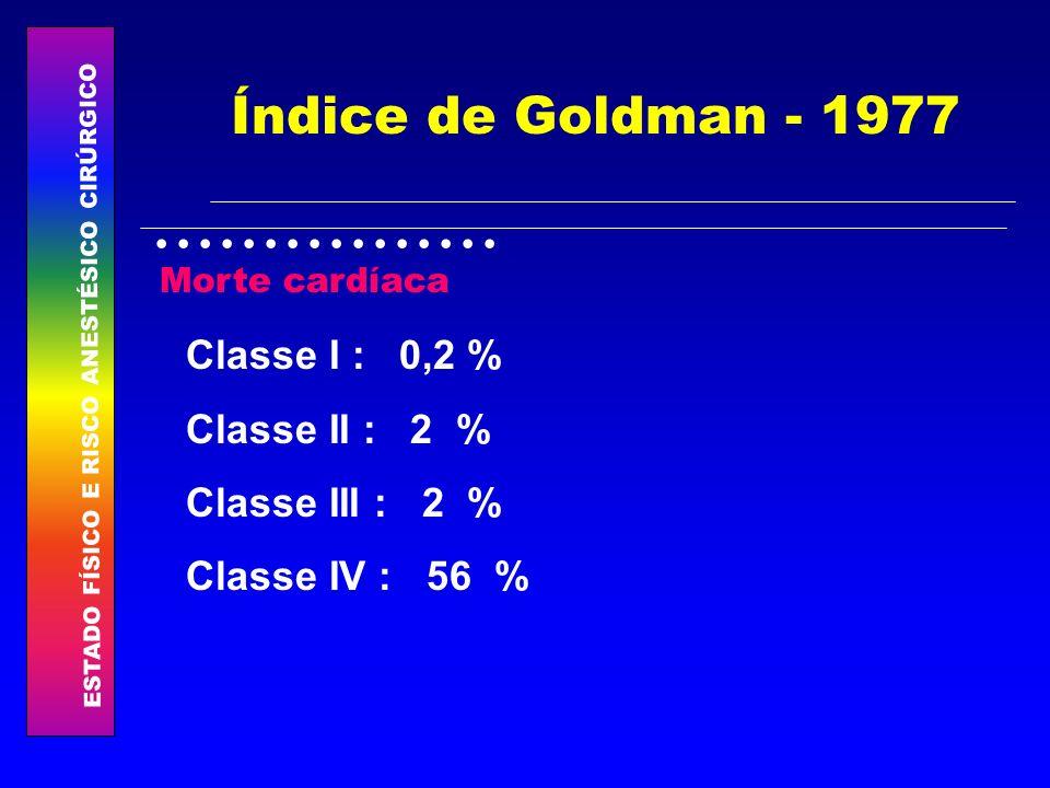 ESTADO FÍSICO E RISCO ANESTÉSICO CIRÚRGICO................ Índice de Goldman - 1977 Classe I : 0,2 % Classe II : 2 % Classe III : 2 % Classe IV : 56 %