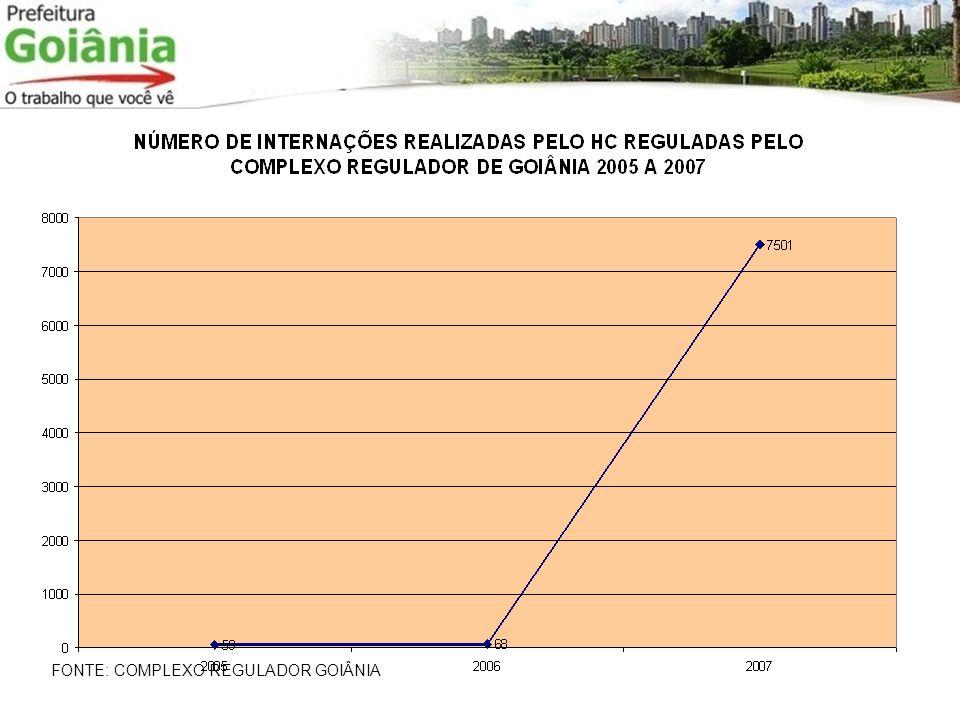 FONTE: COMPLEXO REGULADOR GOIÂNIA