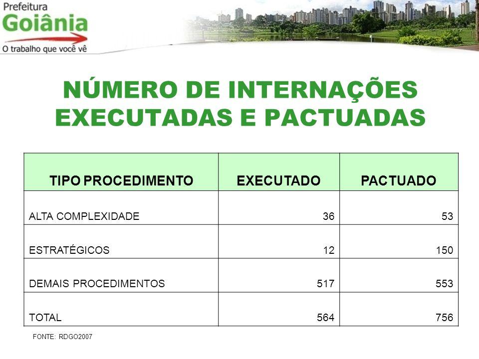 NÚMERO DE INTERNAÇÕES EXECUTADAS E PACTUADAS TIPO PROCEDIMENTOEXECUTADOPACTUADO ALTA COMPLEXIDADE3653 ESTRATÉGICOS12150 DEMAIS PROCEDIMENTOS517553 TOT