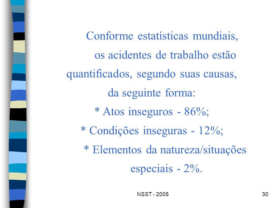 NSST - 200530 Conforme estatísticas mundiais, os acidentes de trabalho estão quantificados, segundo suas causas, da seguinte forma: * Atos inseguros -