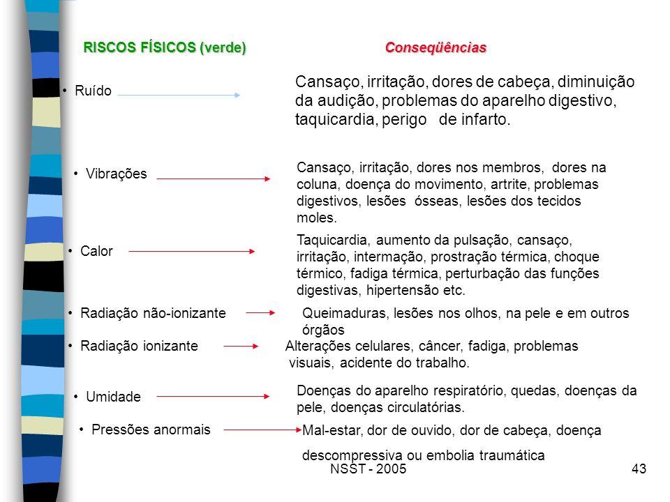 NSST - 200543 RISCOS FÍSICOS (verde) Conseqüências Ruído Cansaço, irritação, dores de cabeça, diminuição da audição, problemas do aparelho digestivo,