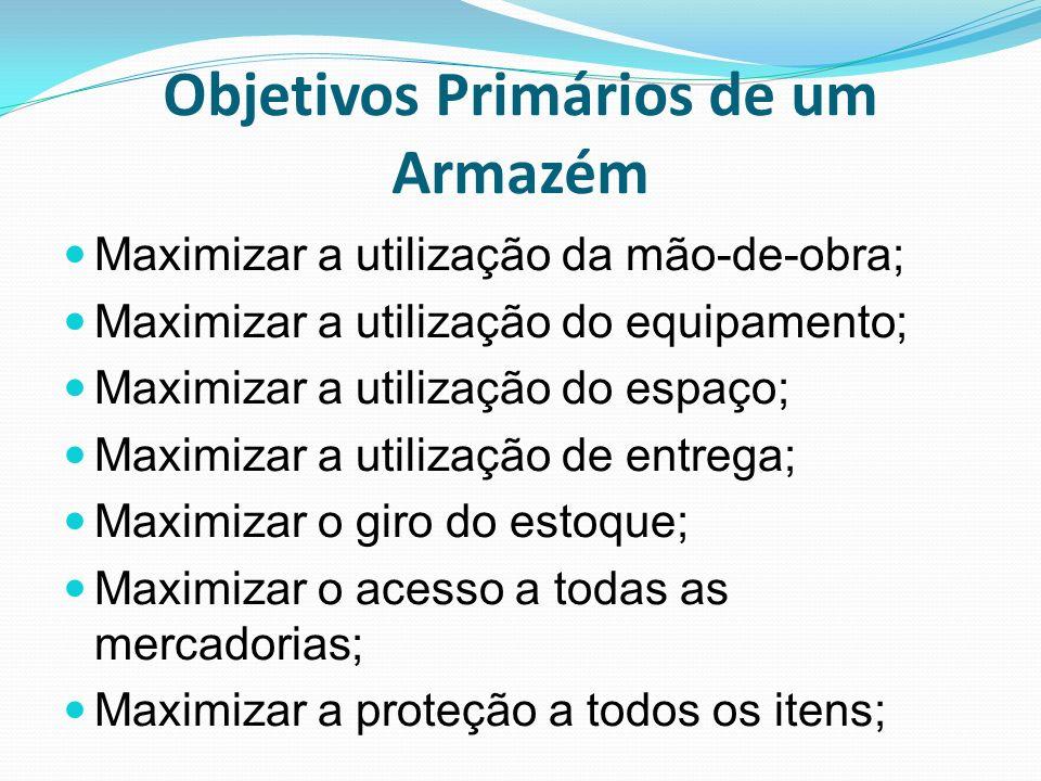 Objetivos Primários de um Armazém Maximizar a utilização da mão-de-obra; Maximizar a utilização do equipamento; Maximizar a utilização do espaço; Maxi