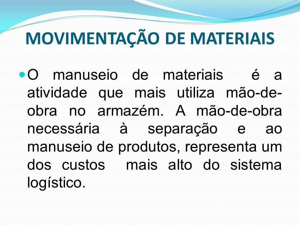 MOVIMENTAÇÃO DE MATERIAIS O manuseio de materiais é a atividade que mais utiliza mão-de- obra no armazém. A mão-de-obra necessária à separação e ao ma