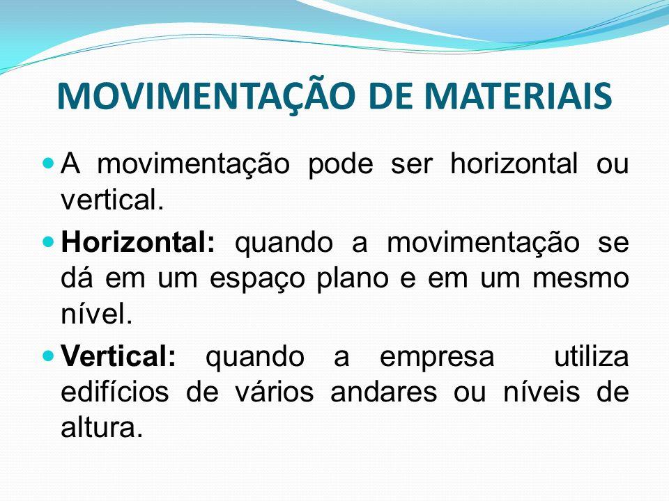 MOVIMENTAÇÃO DE MATERIAIS A movimentação pode ser horizontal ou vertical. Horizontal: quando a movimentação se dá em um espaço plano e em um mesmo nív