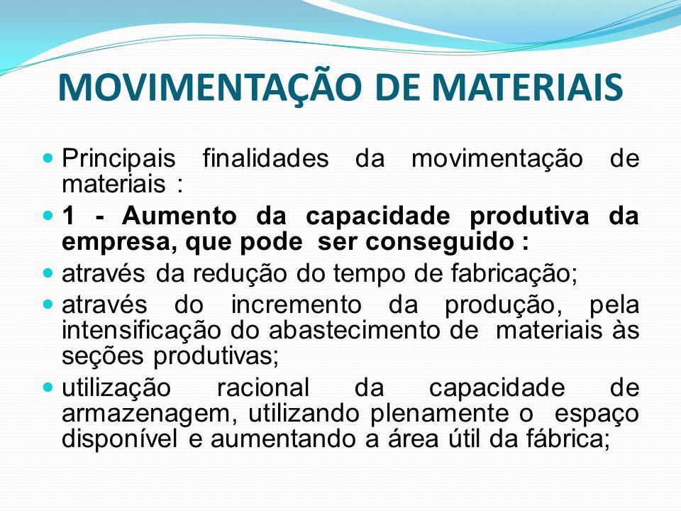 MOVIMENTAÇÃO DE MATERIAIS Principais finalidades da movimentação de materiais : 1 - Aumento da capacidade produtiva da empresa, que pode ser conseguid