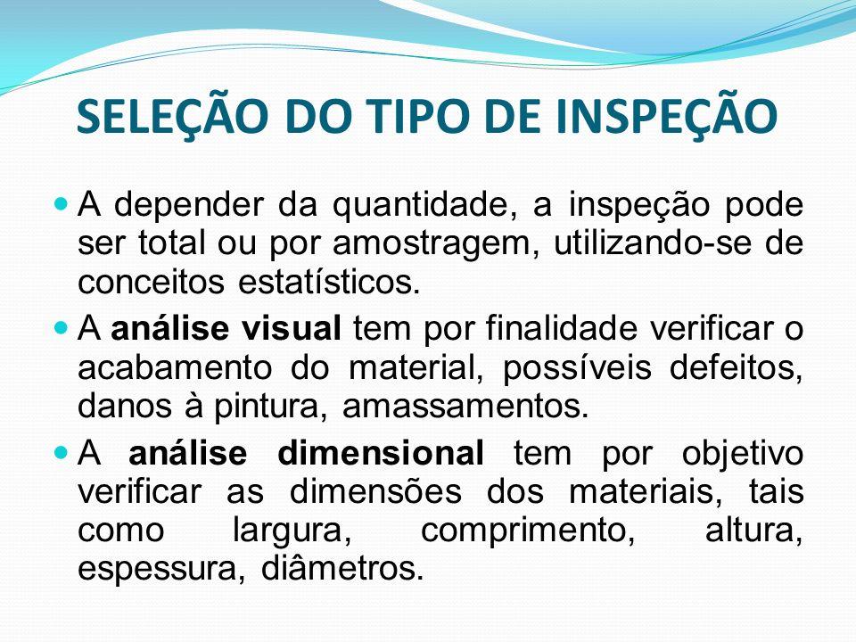 SELEÇÃO DO TIPO DE INSPEÇÃO A depender da quantidade, a inspeção pode ser total ou por amostragem, utilizando-se de conceitos estatísticos. A análise