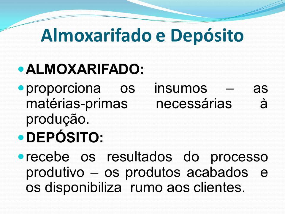 Almoxarifado e Depósito ALMOXARIFADO: proporciona os insumos – as matérias-primas necessárias à produção. DEPÓSITO: recebe os resultados do processo p
