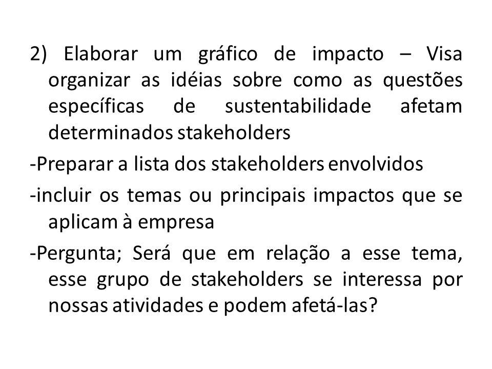 2) Elaborar um gráfico de impacto – Visa organizar as idéias sobre como as questões específicas de sustentabilidade afetam determinados stakeholders -