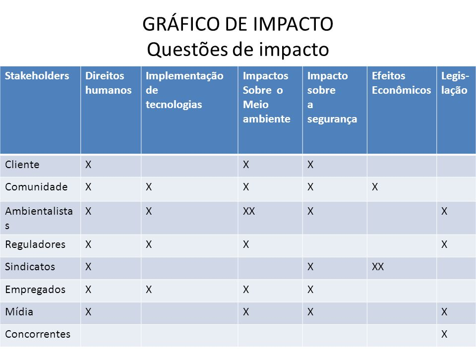 GRÁFICO DE IMPACTO Questões de impacto StakeholdersDireitos humanos Implementação de tecnologias Impactos Sobre o Meio ambiente Impacto sobre a segura
