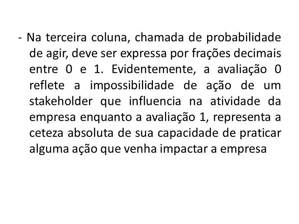 - Na terceira coluna, chamada de probabilidade de agir, deve ser expressa por frações decimais entre 0 e 1. Evidentemente, a avaliação 0 reflete a imp