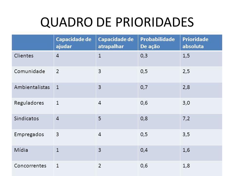 QUADRO DE PRIORIDADES Capacidade de ajudar Capacidade de atrapalhar Probabilidade De ação Prioridade absoluta Clientes410,31,5 Comunidade230,52,5 Ambi