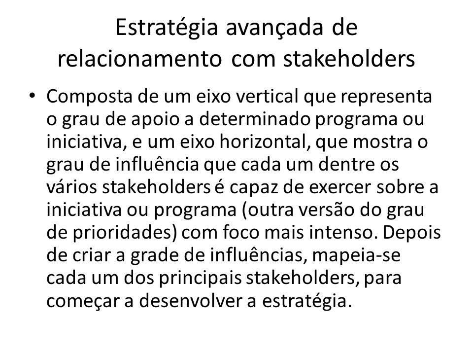 Estratégia avançada de relacionamento com stakeholders Composta de um eixo vertical que representa o grau de apoio a determinado programa ou iniciativ
