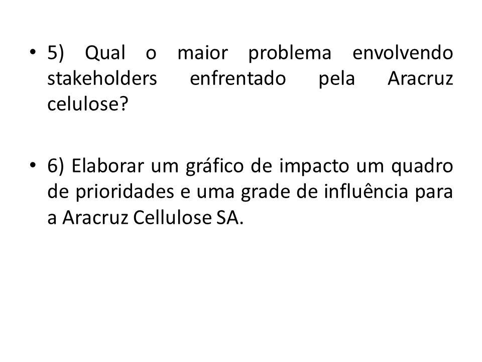 5) Qual o maior problema envolvendo stakeholders enfrentado pela Aracruz celulose? 6) Elaborar um gráfico de impacto um quadro de prioridades e uma gr
