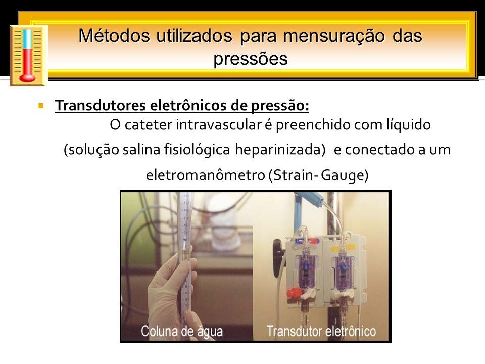 Transdutores eletrônicos de pressão: O cateter intravascular é preenchido com líquido (solução salina fisiológica heparinizada) e conectado a um eletr