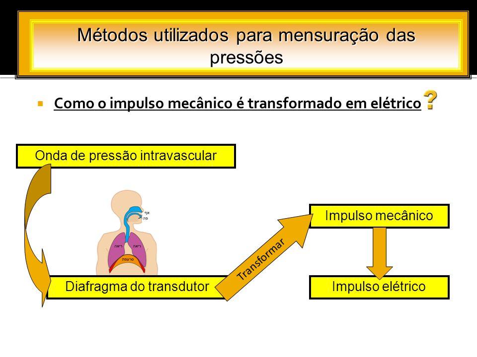 Como o impulso mecânico é transformado em elétrico Métodos utilizados para mensuração das pressões Onda de pressão intravascular Diafragma do transdut