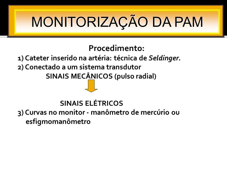 Procedimento: 1) Cateter inserido na artéria: técnica de Seldinger. 2) Conectado a um sistema transdutor SINAIS MECÂNICOS (pulso radial) SINAIS ELÉTRI