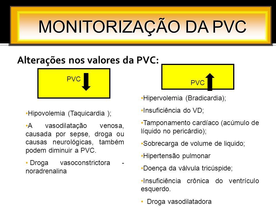 Alterações nos valores da PVC: MONITORIZAÇÃO DA PVC Hipovolemia (Taquicardia ); A vasodilatação venosa, causada por sepse, droga ou causas neurológica