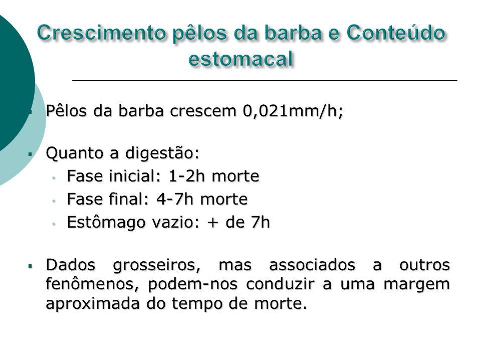 Pêlos da barba crescem 0,021mm/h; Pêlos da barba crescem 0,021mm/h; Quanto a digestão: Quanto a digestão: Fase inicial: 1-2h morte Fase inicial: 1-2h