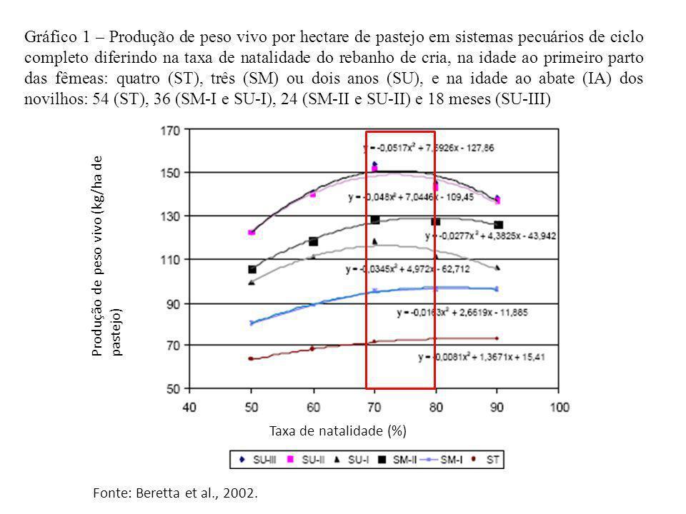 Taxa de natalidade (%) Gráfico 1 – Produção de peso vivo por hectare de pastejo em sistemas pecuários de ciclo completo diferindo na taxa de natalidad