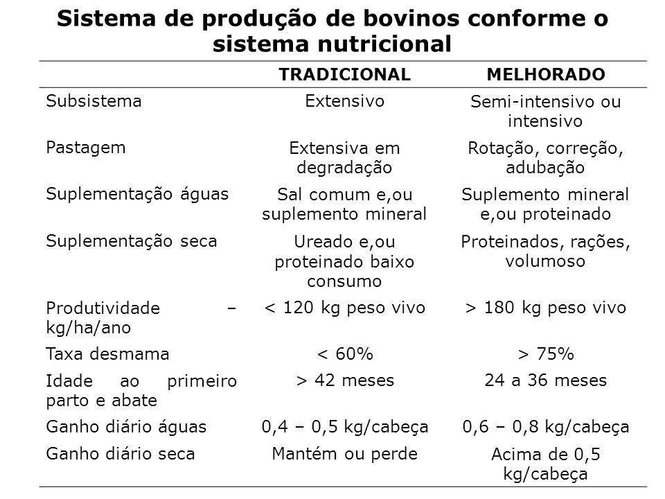 Sistema de produção de bovinos conforme o sistema nutricional TRADICIONALMELHORADO SubsistemaExtensivoSemi-intensivo ou intensivo PastagemExtensiva em