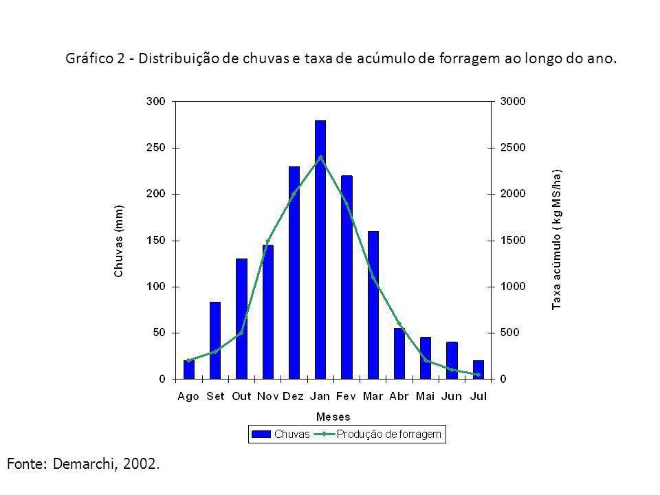 Gráfico 2 - Distribuição de chuvas e taxa de acúmulo de forragem ao longo do ano. Fonte: Demarchi, 2002.